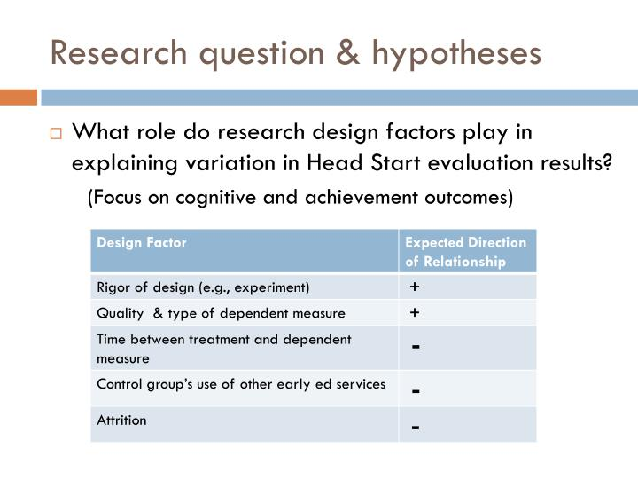 Research question & hypotheses