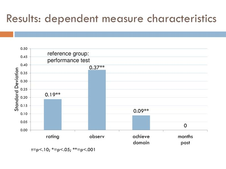 Results: dependent measure characteristics