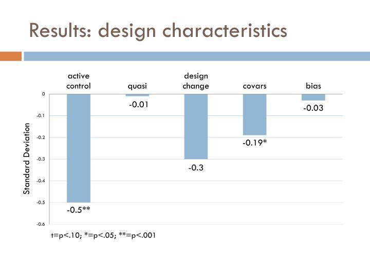 Results: design characteristics