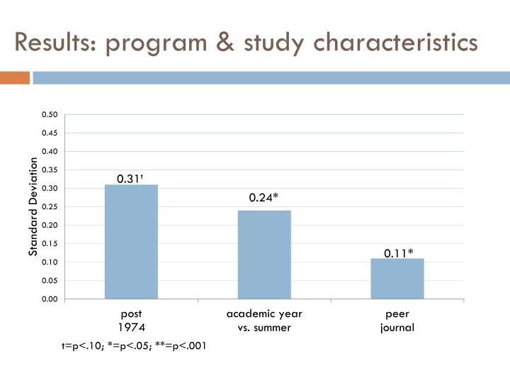 Results: program & study characteristics