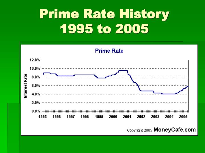 Prime Rate History