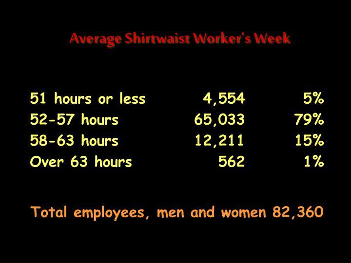 Average Shirtwaist Worker's Week