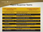 rapid response teams6