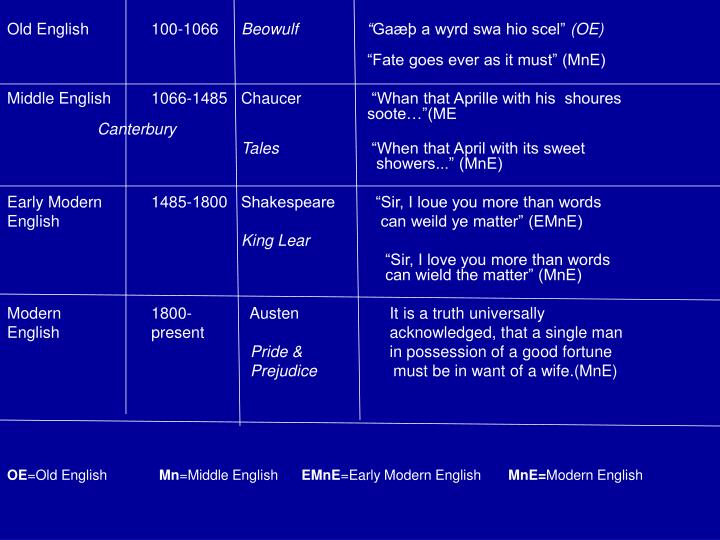Old English100-1066