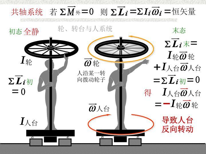 共轴系统的角动量守恒
