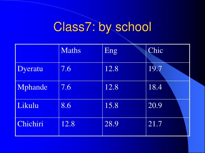 Class7: by school