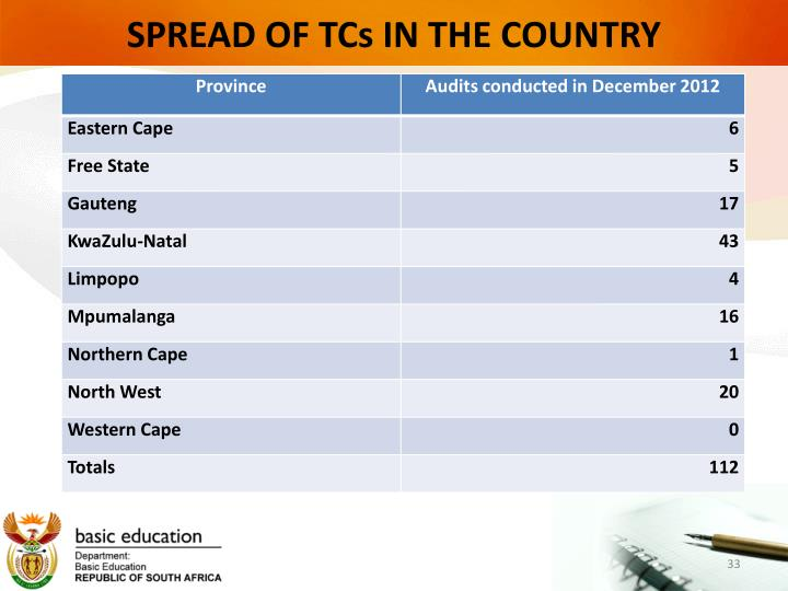 SPREAD OF TCs IN THE COUNTRY