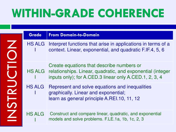 WITHIN-GRADE COHERENCE