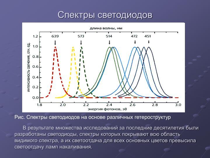 В результате множества исследований за последние десятилетия были разработаны светодиоды, спектры которых покрывают всю область видимого спектра, а их светоотдача для всех основных цветов превысила светоотдачу ламп накаливания.