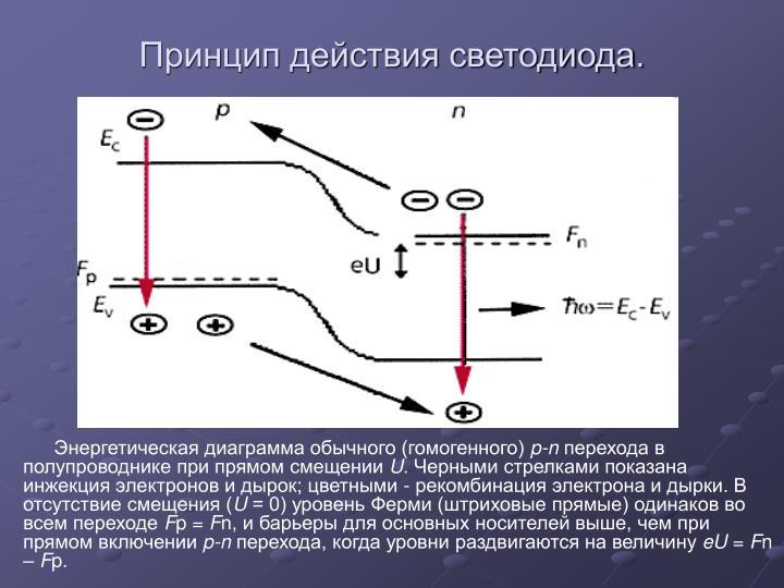 Принцип действия светодиода.