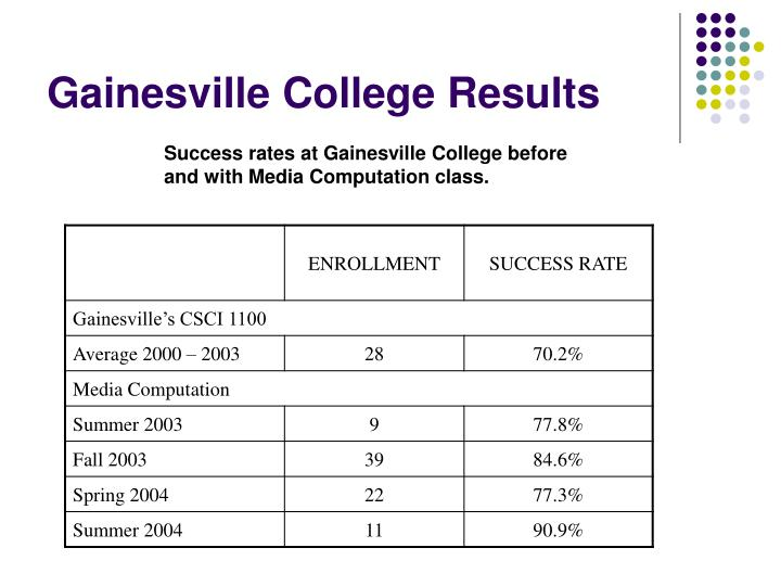 Gainesville College Results
