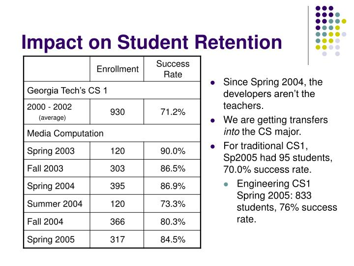 Impact on Student Retention