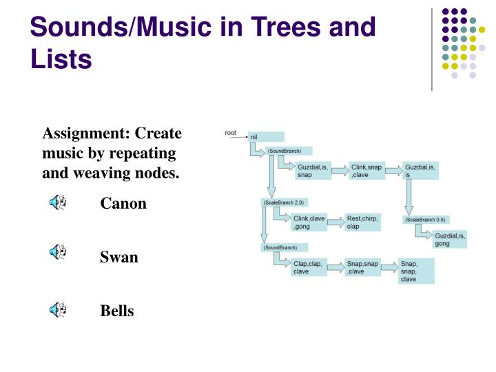 Sounds/Music in Trees and Lists