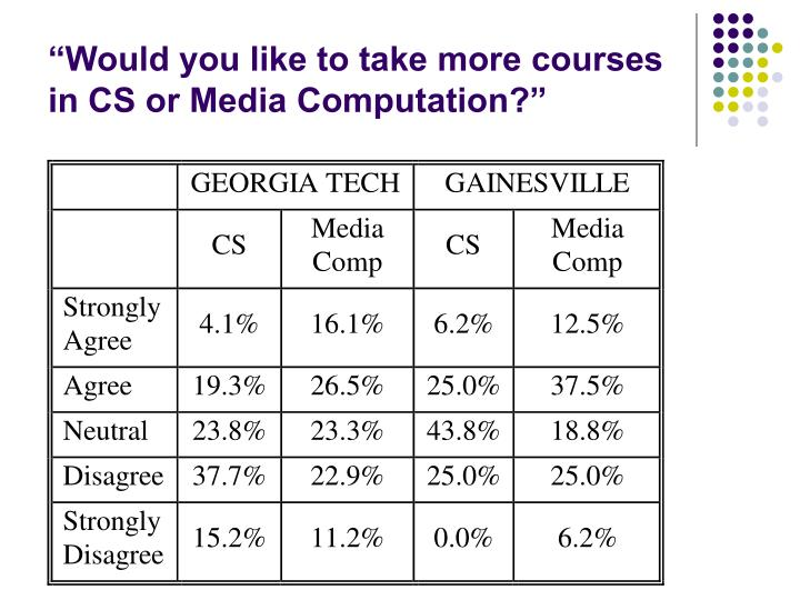 """Would you like to take more courses in CS or Media Computation?"""