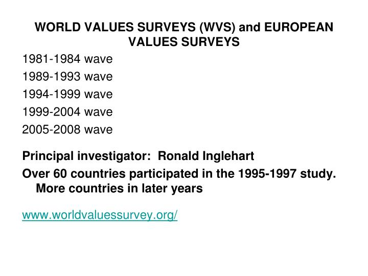 WORLD VALUES SURVEYS
