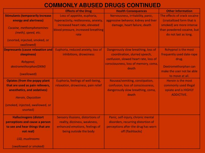 COMMONLY ABUSED DRUGS CONTINUED
