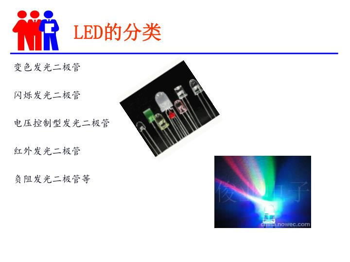 LED的分类
