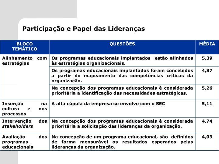 Participação e Papel das Lideranças