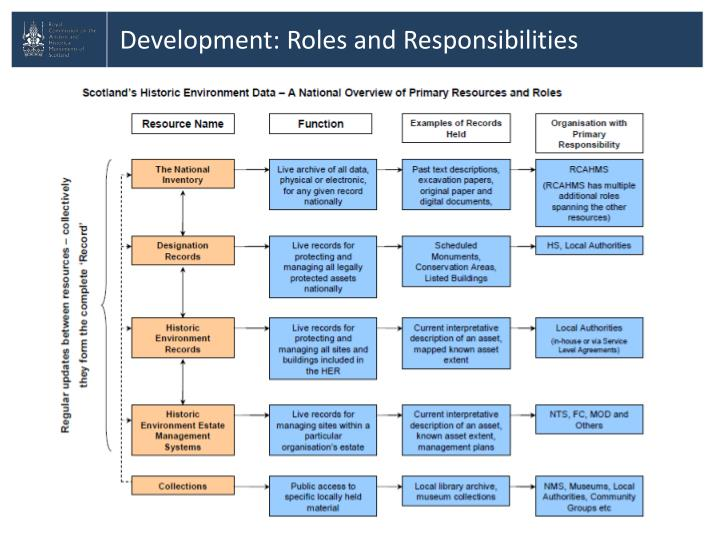 Development: Roles and Responsibilities