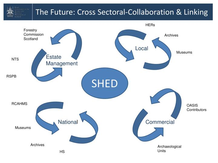 The Future: Cross Sectoral-Collaboration & Linking