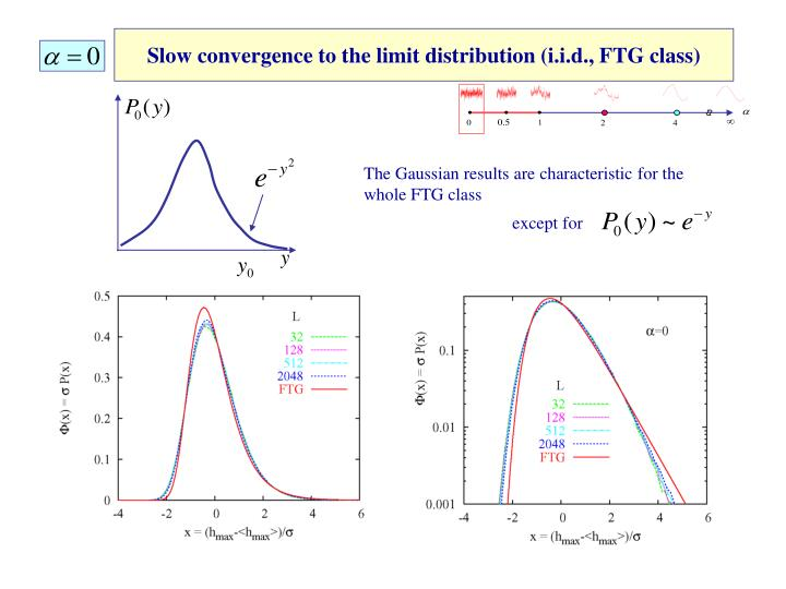 Slow convergence to the limit distribution (i.i.d., FTG class)