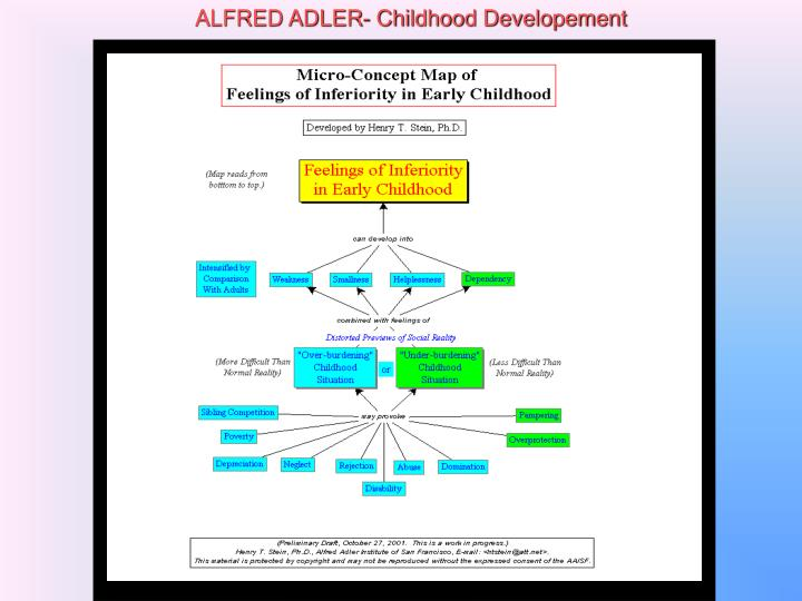 ALFRED ADLER- Childhood Developement