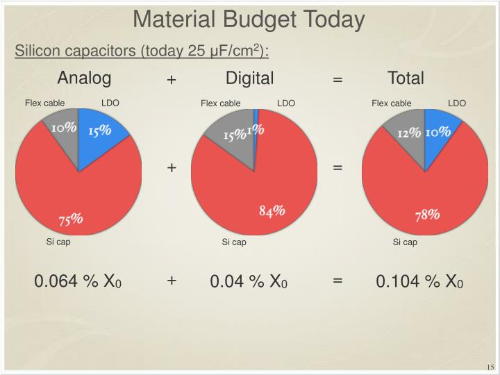 Material Budget Today