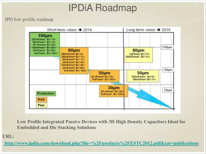 IPDiA Roadmap