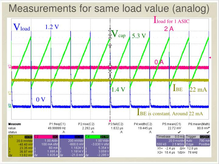 Measurements for same load value (analog)