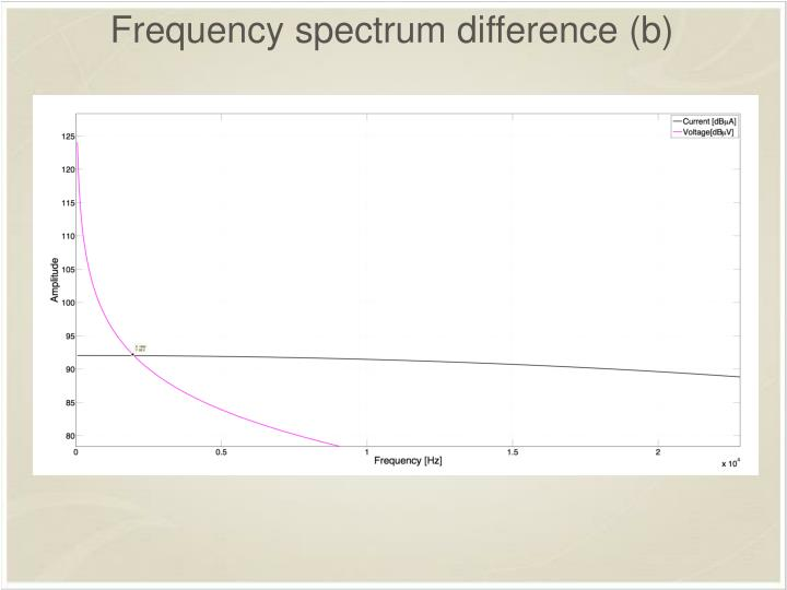 Frequency spectrum difference (b)