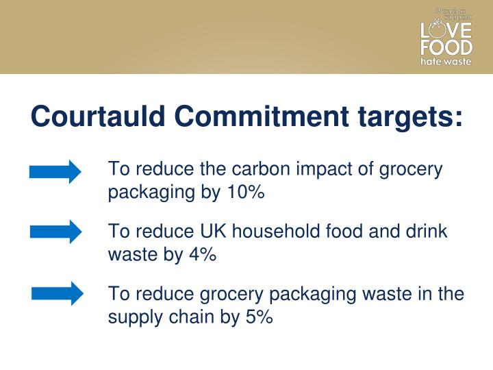 Courtauld Commitment targets: