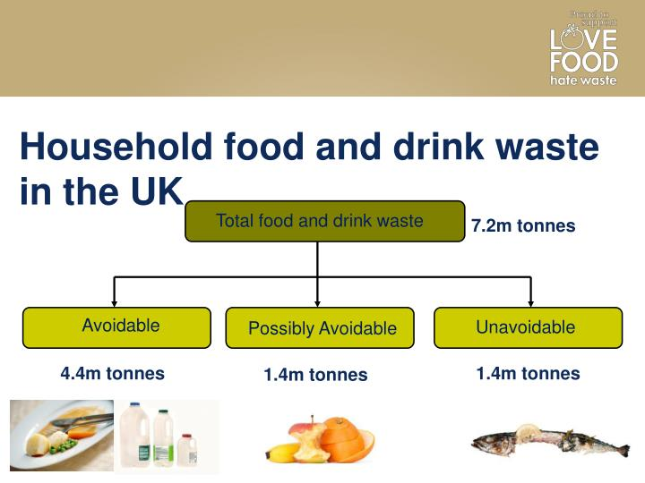 Household food and drink waste in the UK