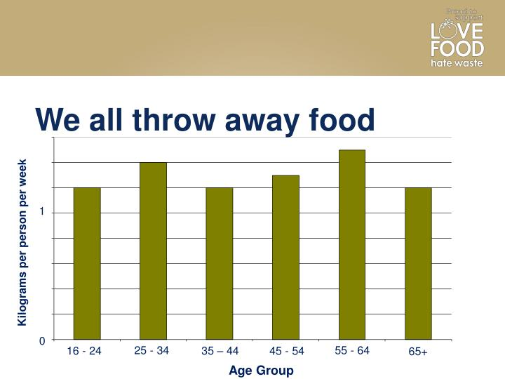 We all throw away food