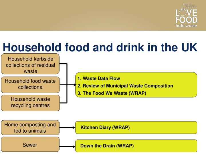 Household food and drink in the UK