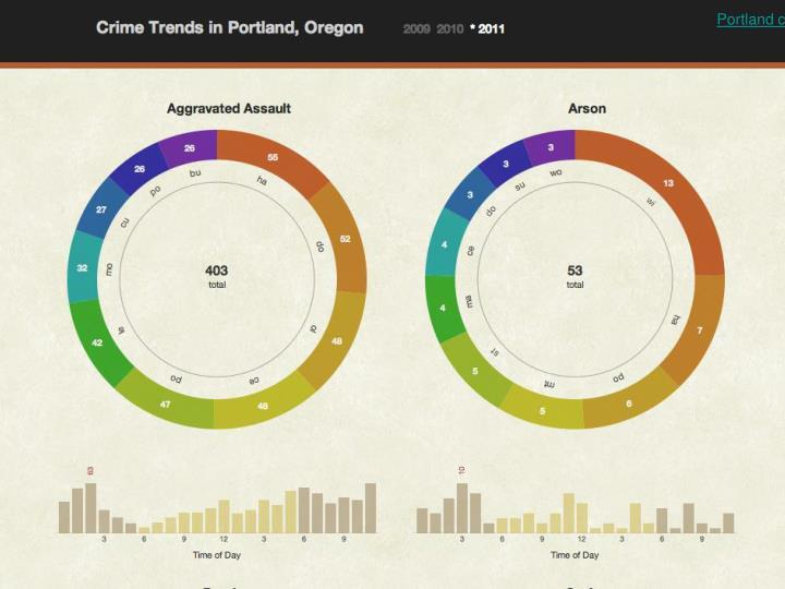 Portland crime