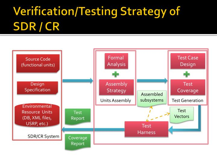 Verification/Testing Strategy of SDR / CR