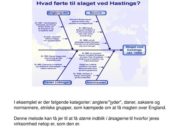 """I eksemplet er der følgende kategorier: anglere/""""jyder"""", daner, saksere og normannere, etniske grupper, som kæmpede om at få magten over England."""