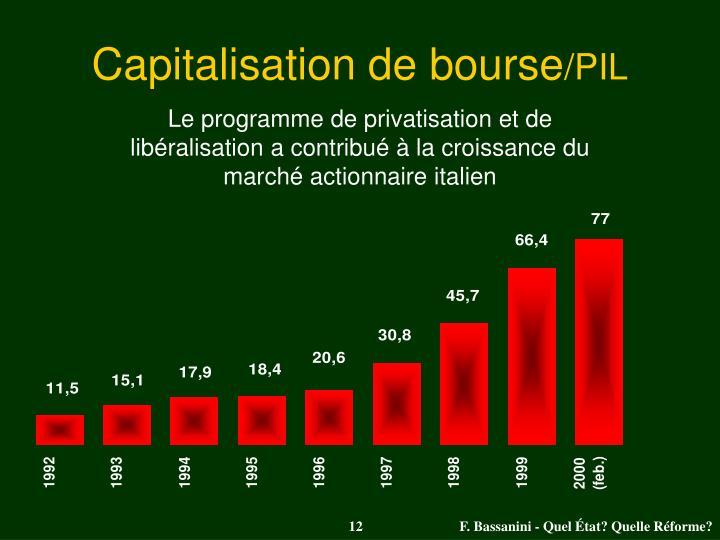 Capitalisation de bourse