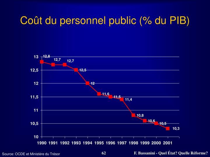 Coût du personnel public (% du PIB)