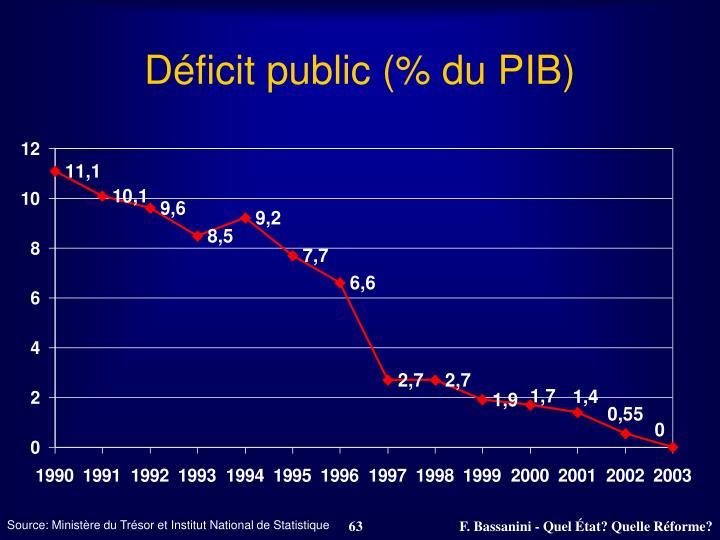 Déficit public (% du PIB)