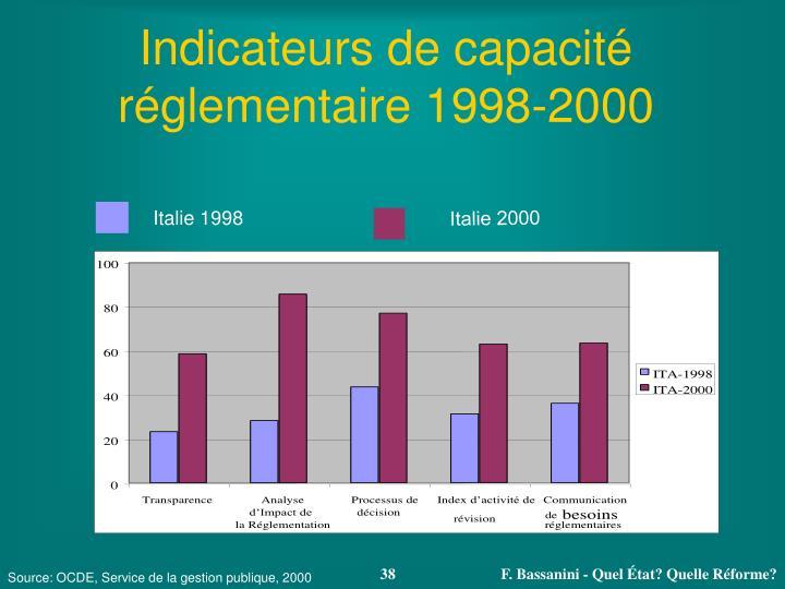 Indicateurs de capacité réglementaire 1998-2000