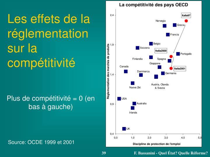 Les effets de la réglementation sur la compétitivité