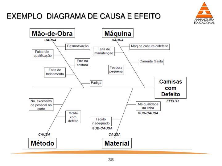 EXEMPLO  DIAGRAMA DE CAUSA E EFEITO
