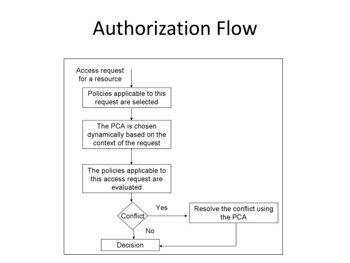 Authorization Flow