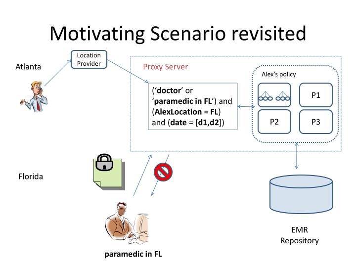 Motivating Scenario revisited