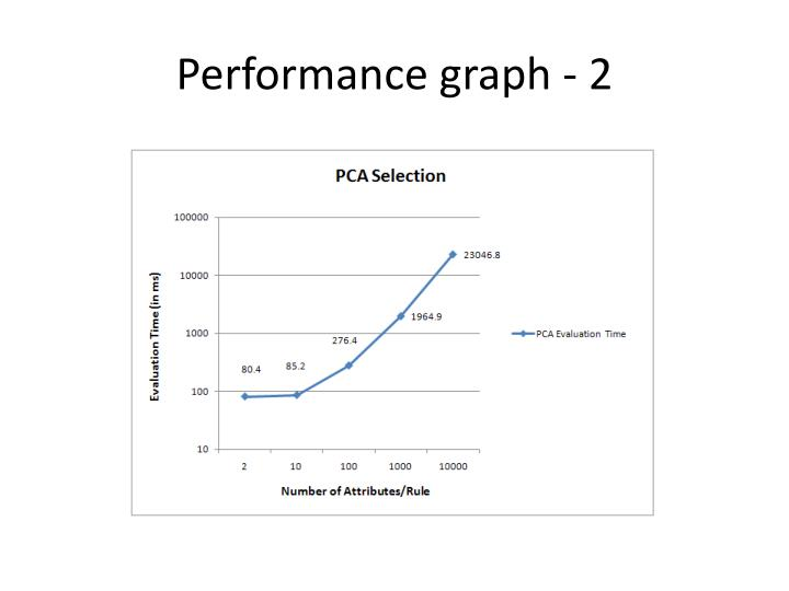 Performance graph - 2