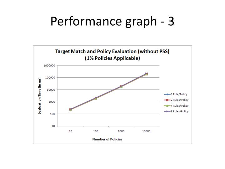 Performance graph - 3