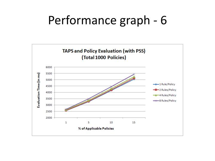 Performance graph - 6