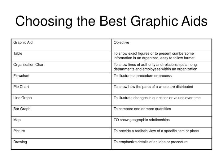 Choosing the Best Graphic Aids