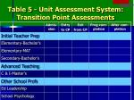 table 5 unit assessment system transition point assessments